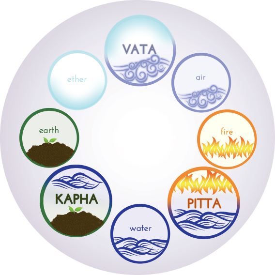 Dosha's Vata, Pita en Kapha